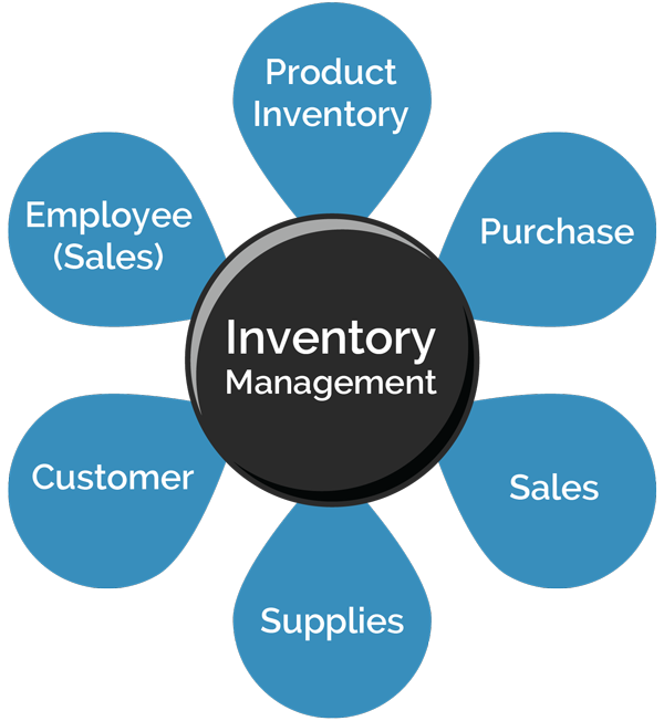 Inventory Management Software and Solutions Mumbai India